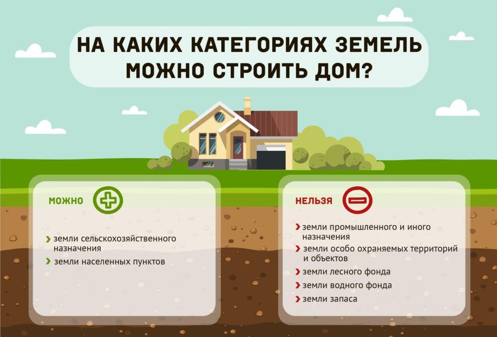 Что лучше: участок или участок с домом?